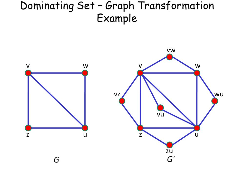 Dominating Set – Graph Transformation Example