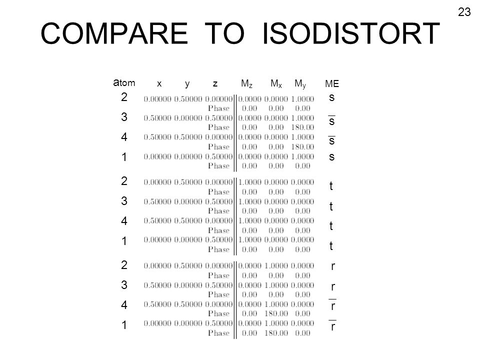 COMPARE TO ISODISTORT 23 atom 2 3 4 1 s s s s 2 3 4 1 t r 2 3 4 1