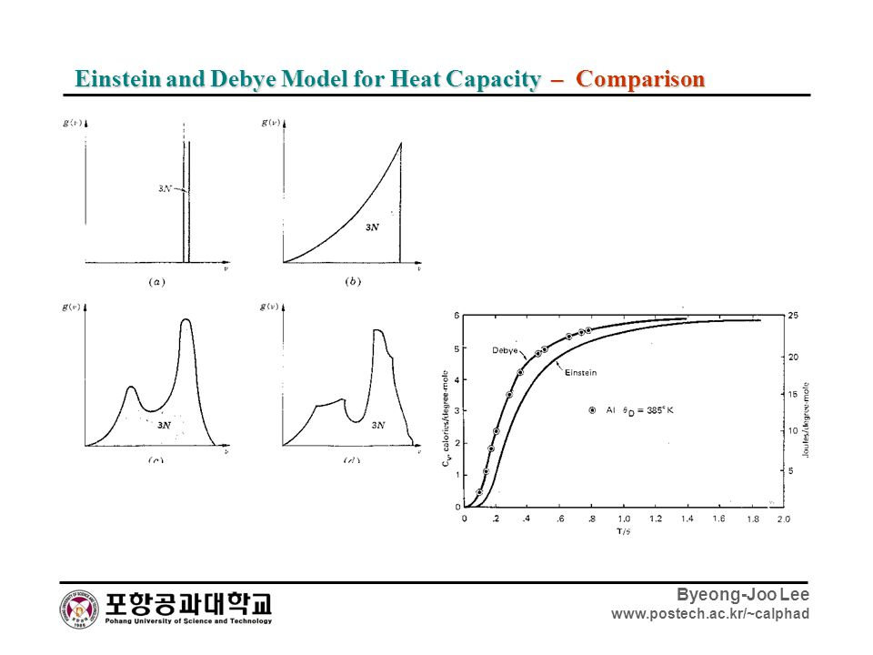 Einstein and Debye Model for Heat Capacity – Comparison
