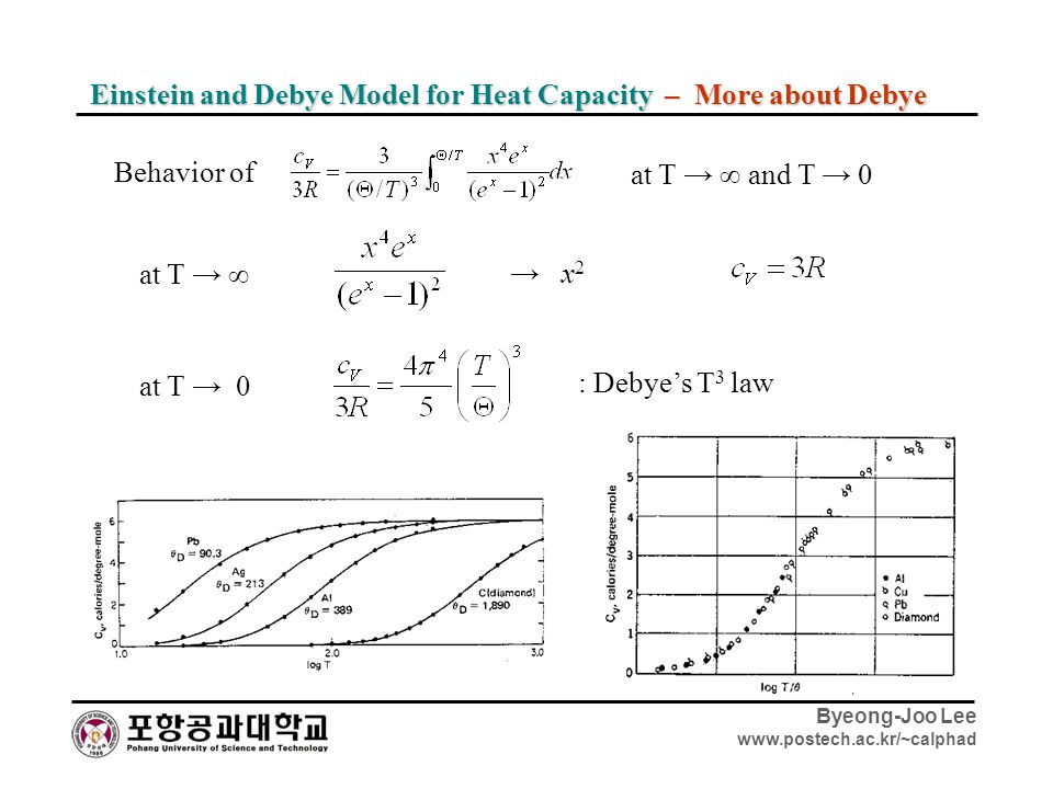 Einstein and Debye Model for Heat Capacity – More about Debye