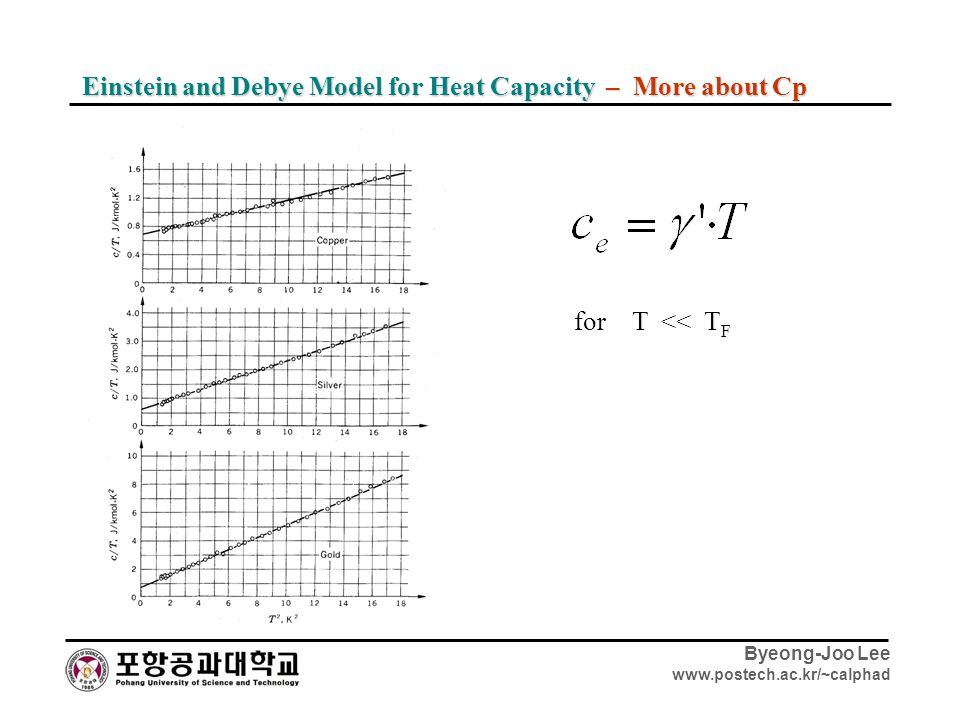Einstein and Debye Model for Heat Capacity – More about Cp