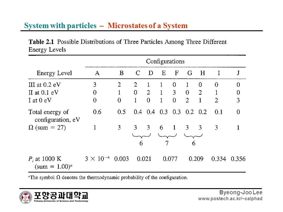 System with particles – Microstates of a System