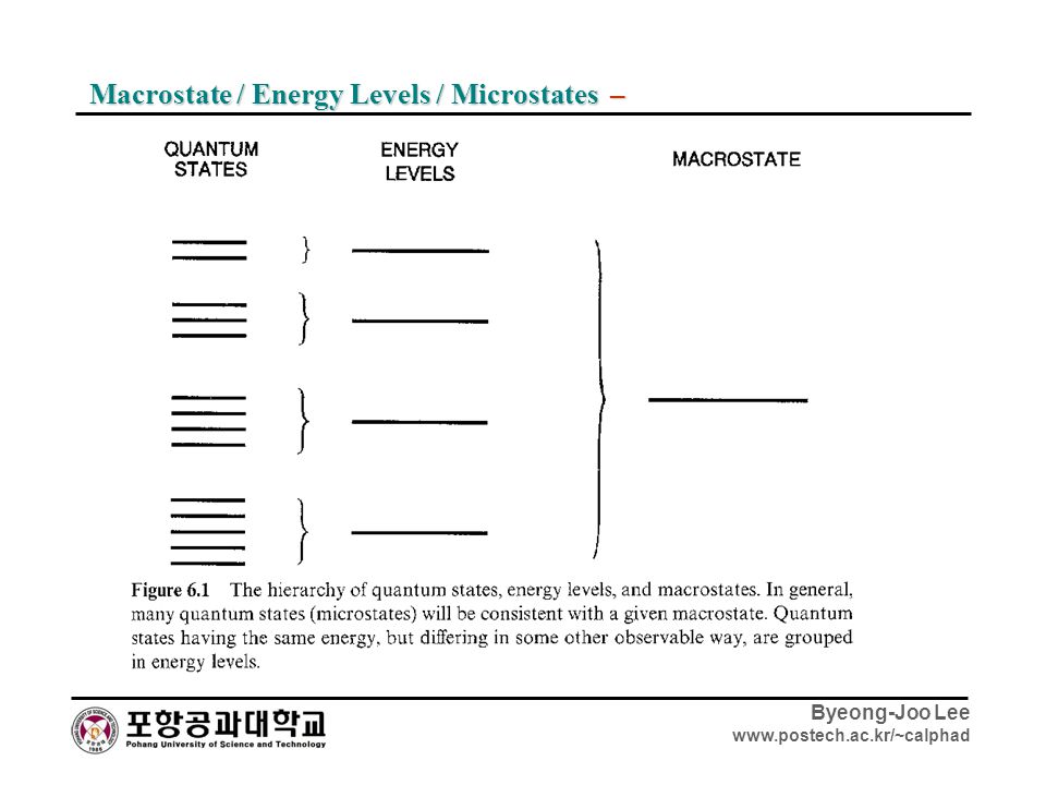 Macrostate / Energy Levels / Microstates –