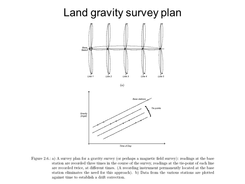 Land gravity survey plan