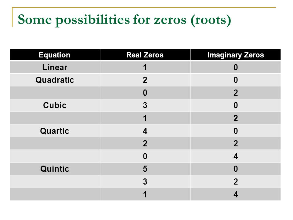 Some possibilities for zeros (roots)