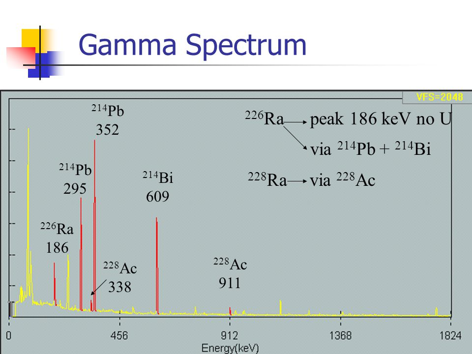 Gamma Spectrum 226Ra peak 186 keV no U via 214Pb + 214Bi