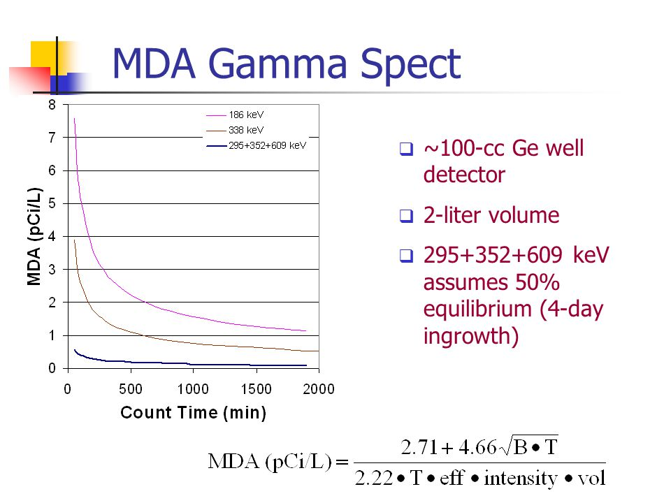 MDA Gamma Spect ~100-cc Ge well detector 2-liter volume