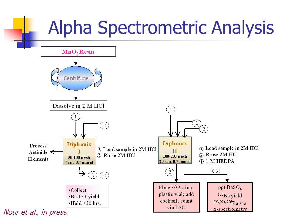 Alpha Spectrometric Analysis
