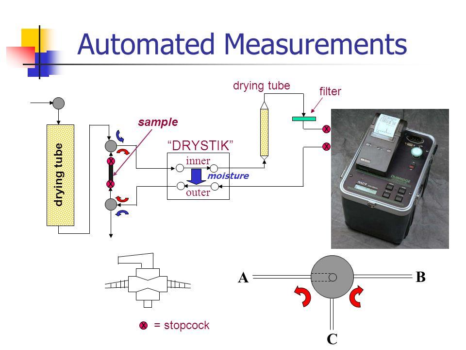 Automated Measurements