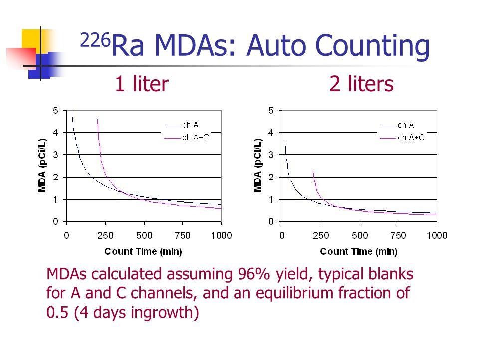 226Ra MDAs: Auto Counting 1 liter 2 liters