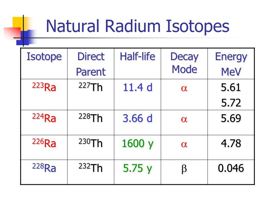 Natural Radium Isotopes