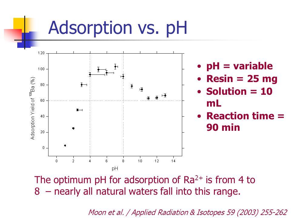 Adsorption vs. pH pH = variable Resin = 25 mg Solution = 10 mL