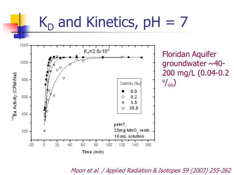 KD and Kinetics, pH = 7 Floridan Aquifer groundwater ~40-200 mg/L (0.04-0.2 o/oo) Moon et al.