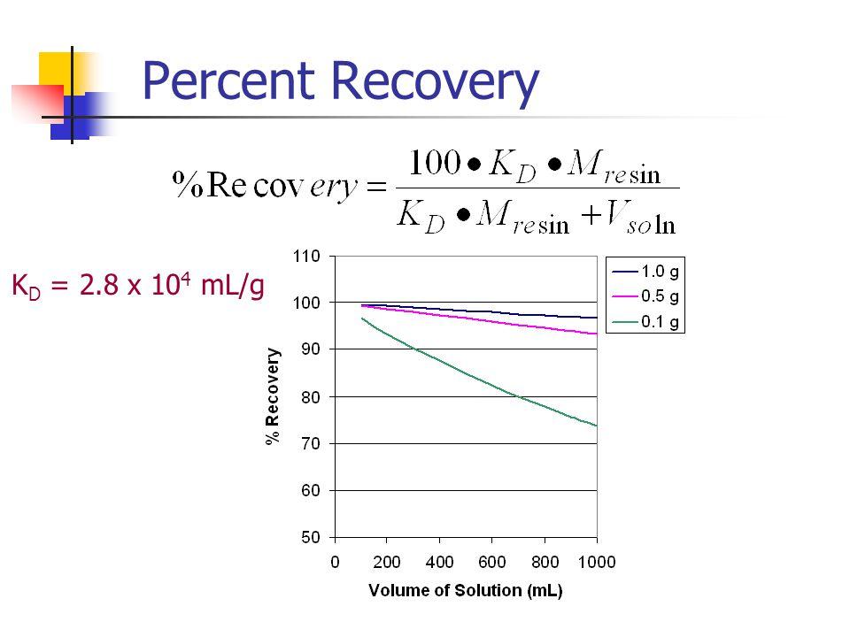 Percent Recovery KD = 2.8 x 104 mL/g