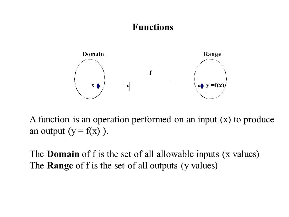 The Domain of f is the set of all allowable inputs (x values)