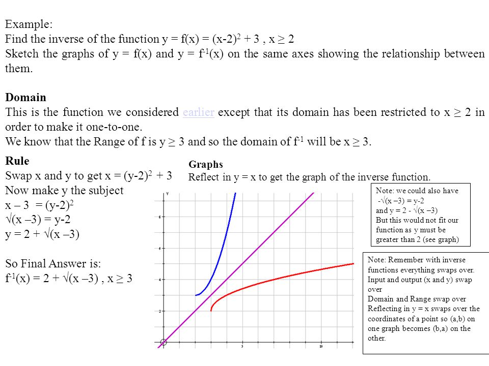 Find the inverse of the function y = f(x) = (x-2)2 + 3 , x ≥ 2