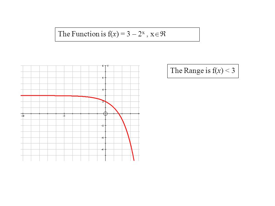 The Function is f(x) = 3 – 2x , x
