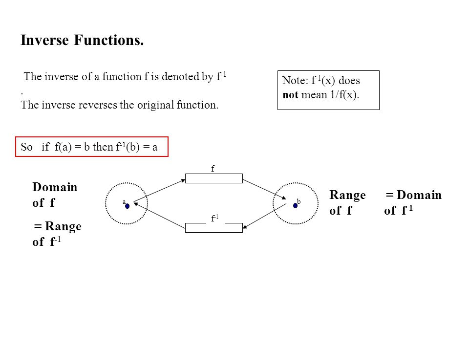 Inverse Functions. Domain of f Range of f