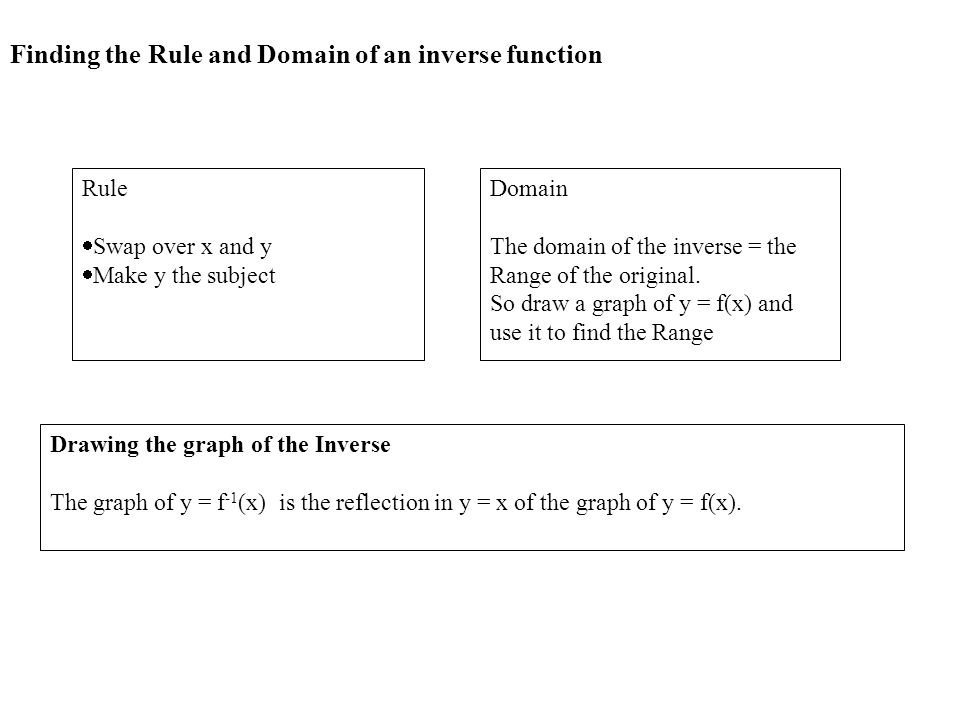 Finding the Rule and Domain of an inverse function