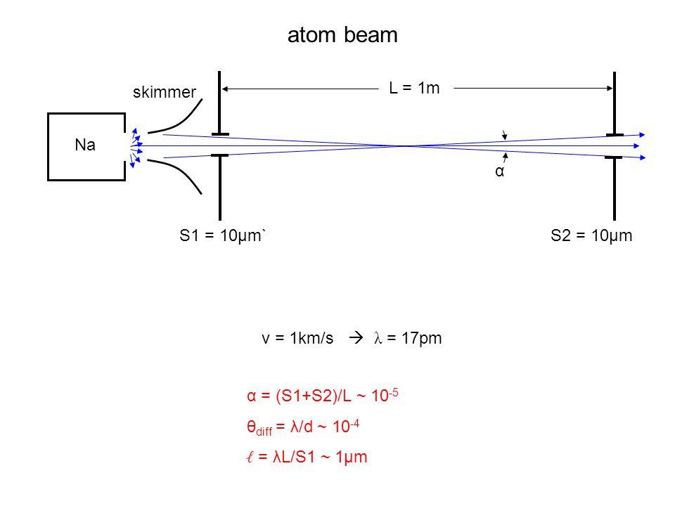 atom beam L = 1m skimmer Na α S1 = 10µm` S2 = 10µm