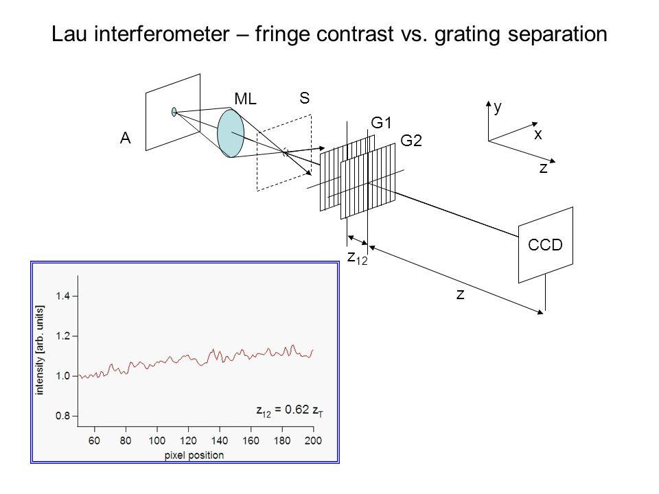 Lau interferometer – fringe contrast vs. grating separation