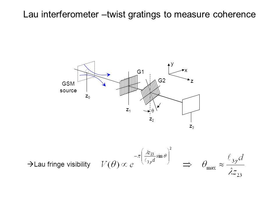 Lau interferometer –twist gratings to measure coherence