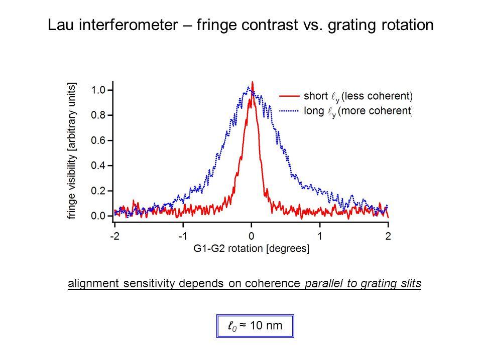 Lau interferometer – fringe contrast vs. grating rotation