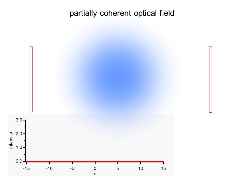 partially coherent optical field