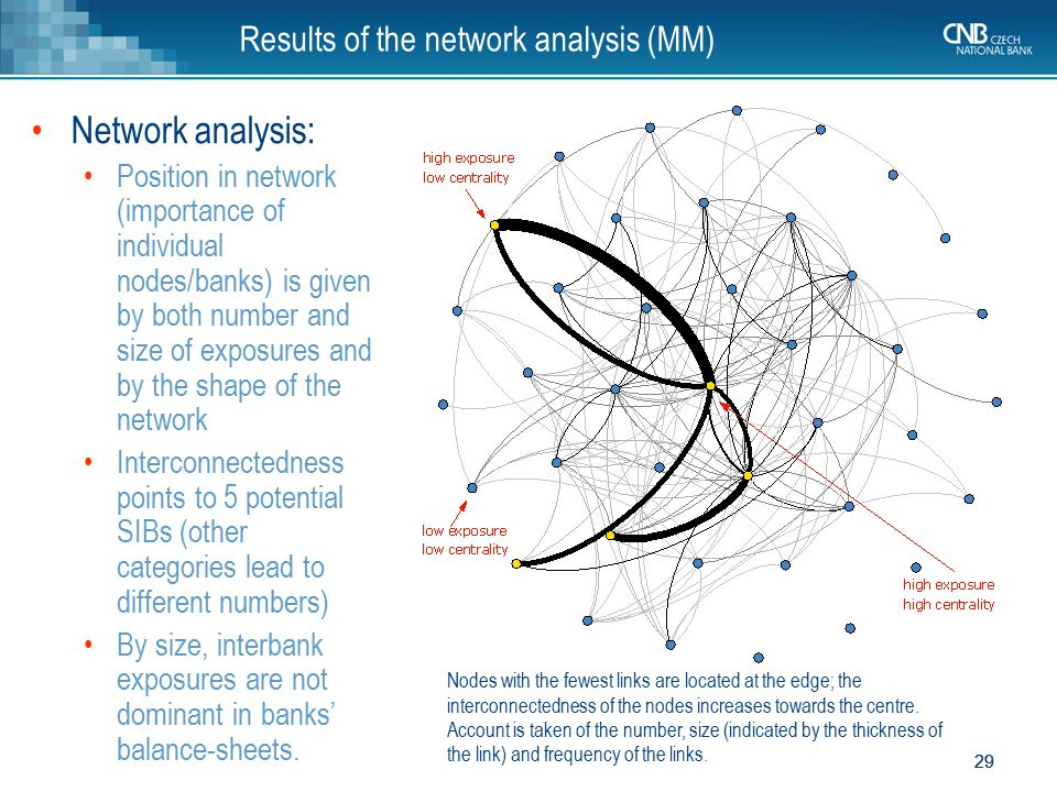 Results of the network analysis (MM)
