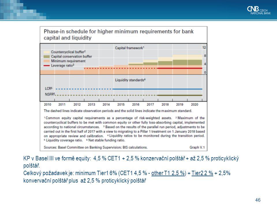 KP v Basel III ve formě equity: 4,5 % CET1 + 2,5 % konzervační polštář + až 2,5 % proticyklický polštář.
