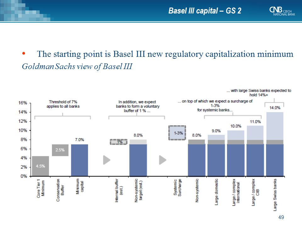 The starting point is Basel III new regulatory capitalization minimum
