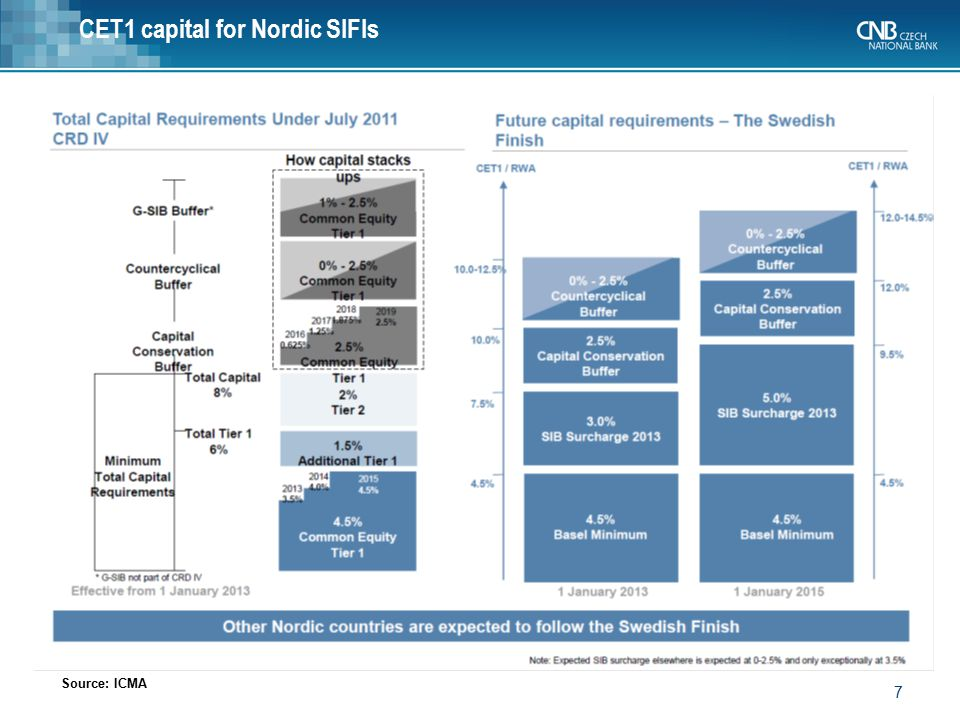 CET1 capital for Nordic SIFIs