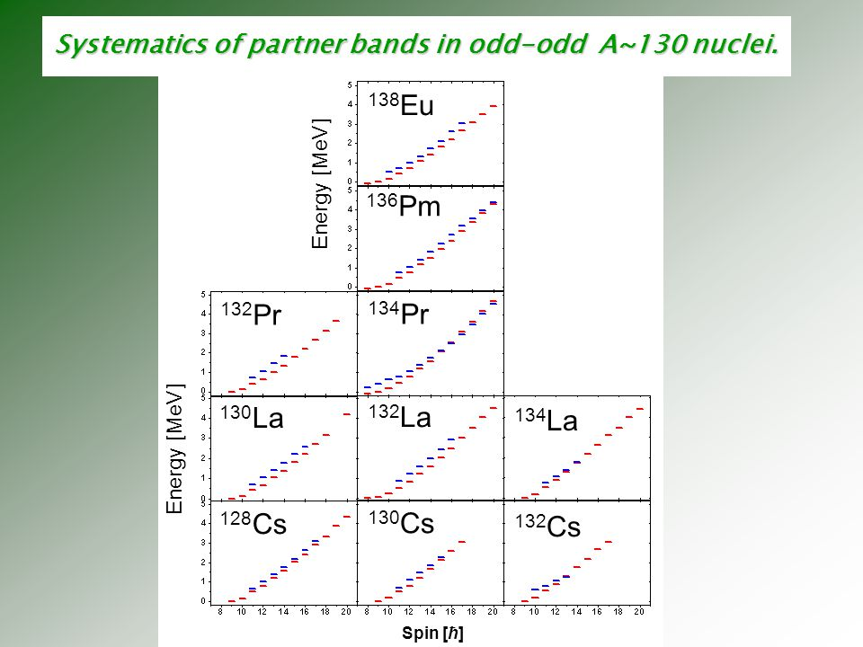 Systematics of partner bands in odd-odd A~130 nuclei.