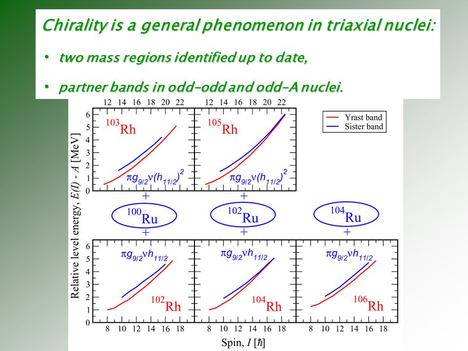 Chirality is a general phenomenon in triaxial nuclei: