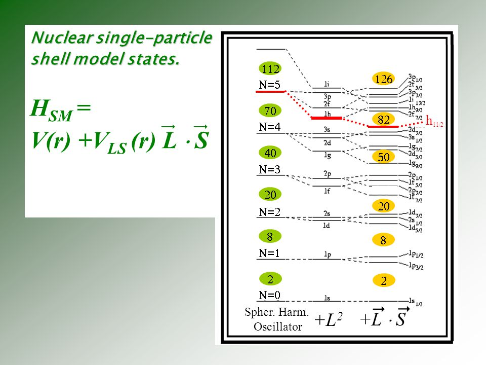 HSM = V(r) +VLS (r) L  S  +L2 +L  S
