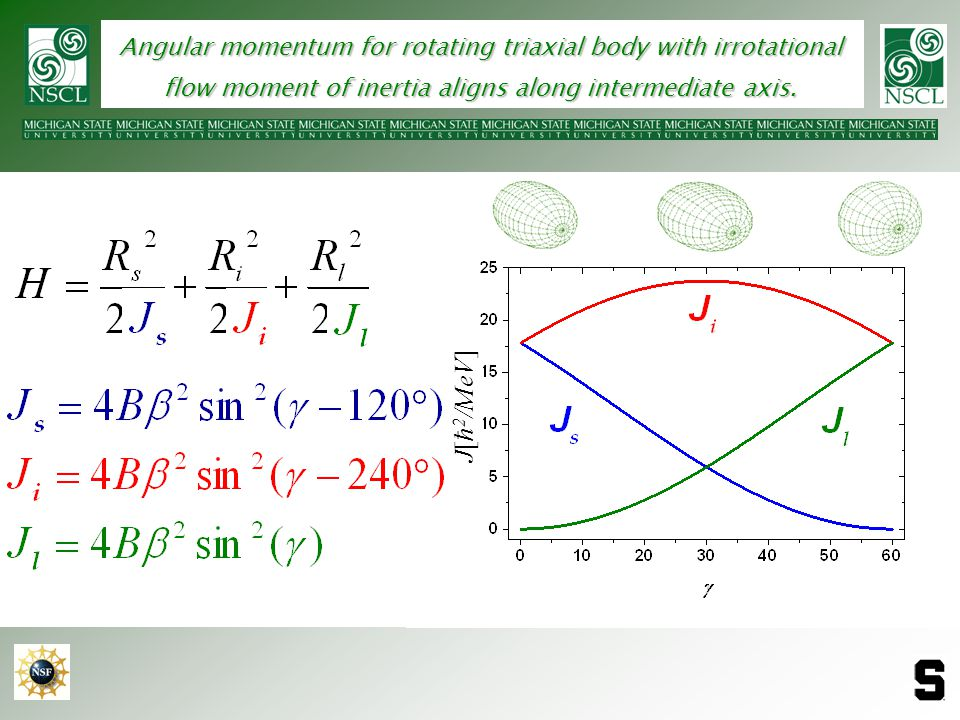 Angular momentum for rotating triaxial body with irrotational flow moment of inertia aligns along intermediate axis.