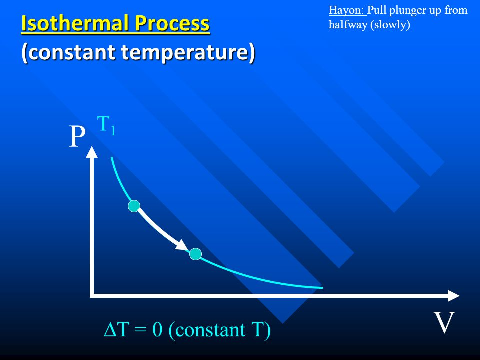 Isothermal Process (constant temperature)