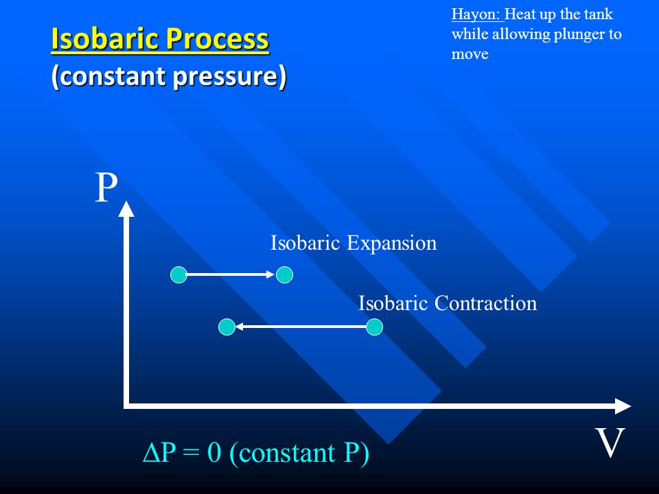 Isobaric Process (constant pressure)