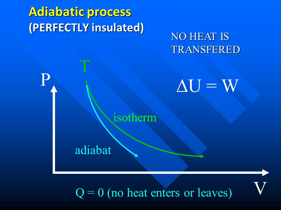 Adiabatic process (PERFECTLY insulated)