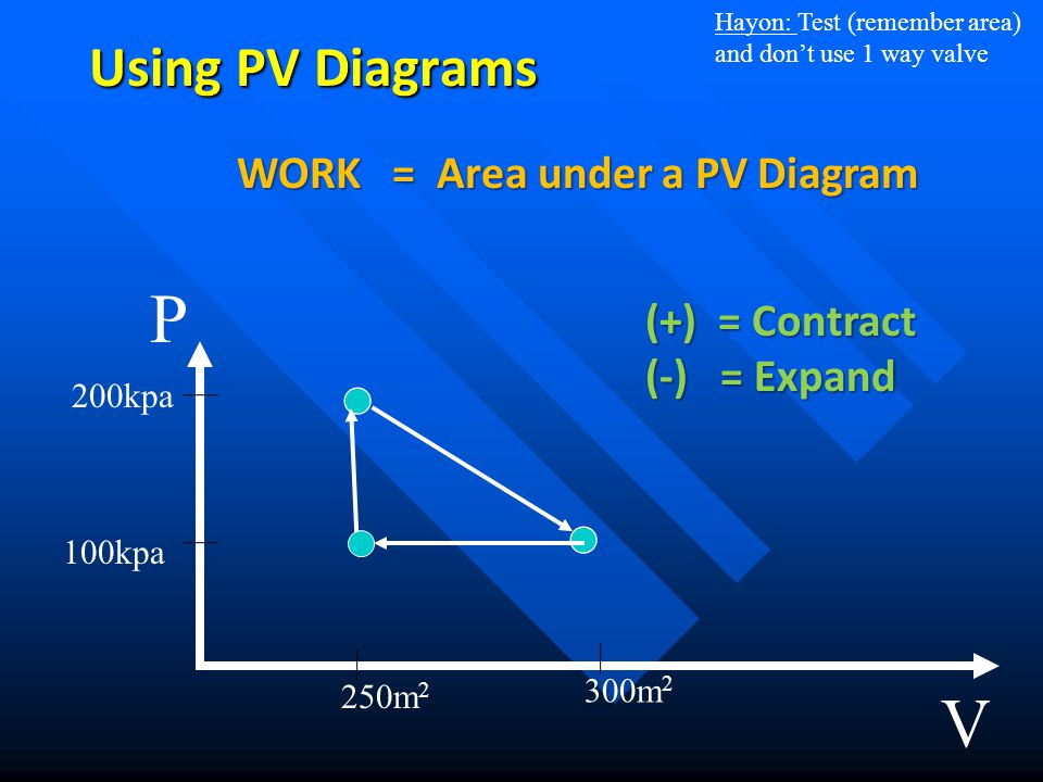 WORK = Area under a PV Diagram