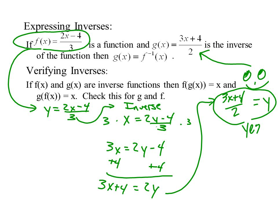 Expressing Inverses: Verifying Inverses: