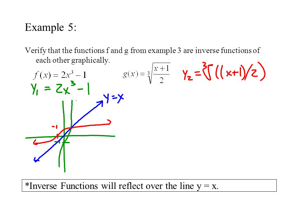 Example 5: *Inverse Functions will reflect over the line y = x.