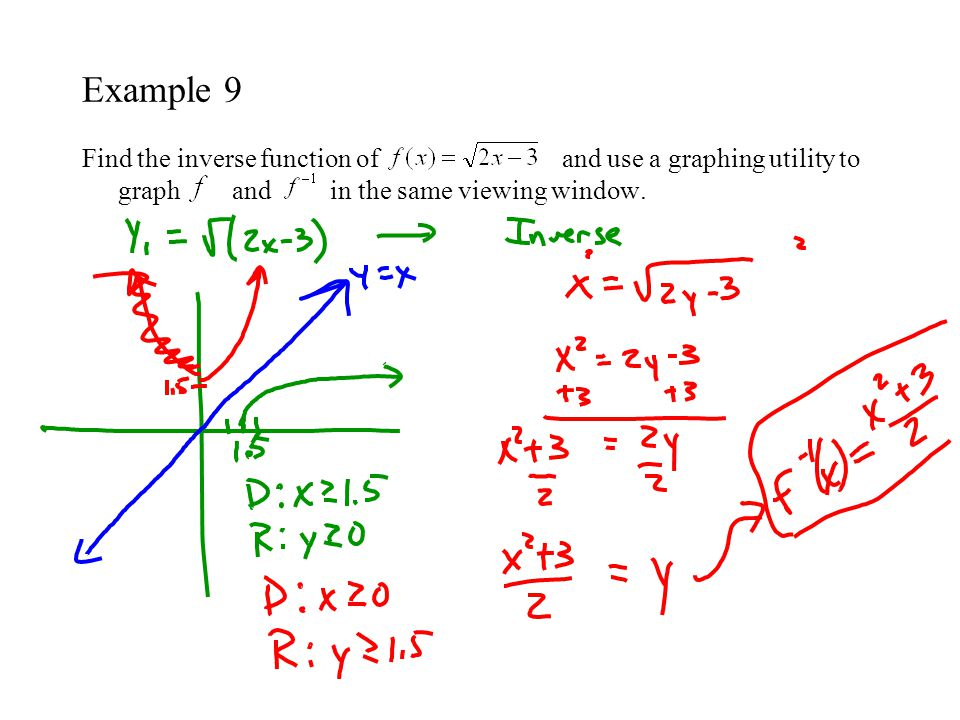 Example 9 Find the inverse function of and use a graphing utility to graph and in the same viewing window.