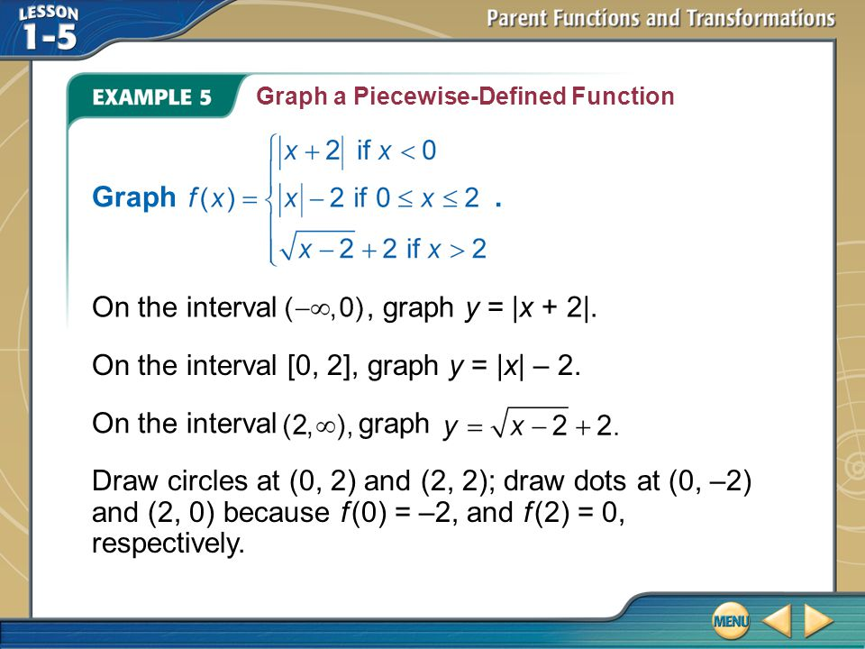 On the interval , graph y = |x + 2|.
