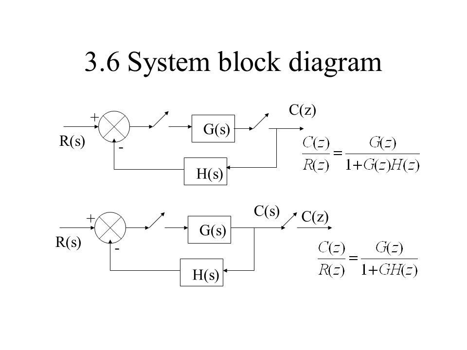 3.6 System block diagram C(z) + G(s) R(s) - H(s) C(s) C(z) + G(s) R(s)