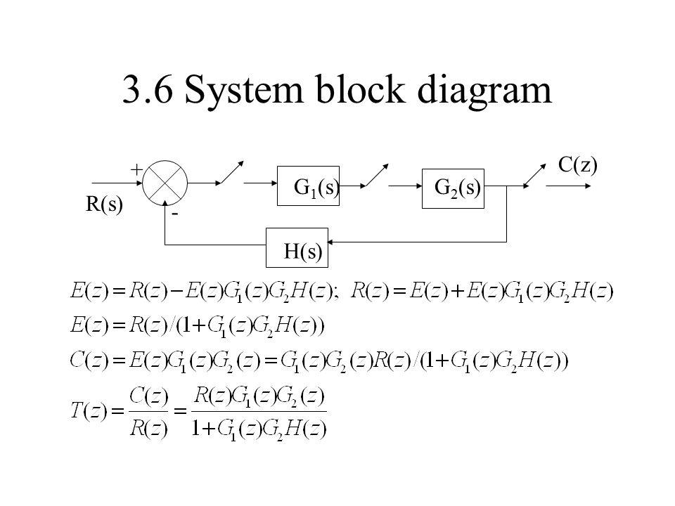3.6 System block diagram G1(s) H(s) - + R(s) C(z) G2(s)