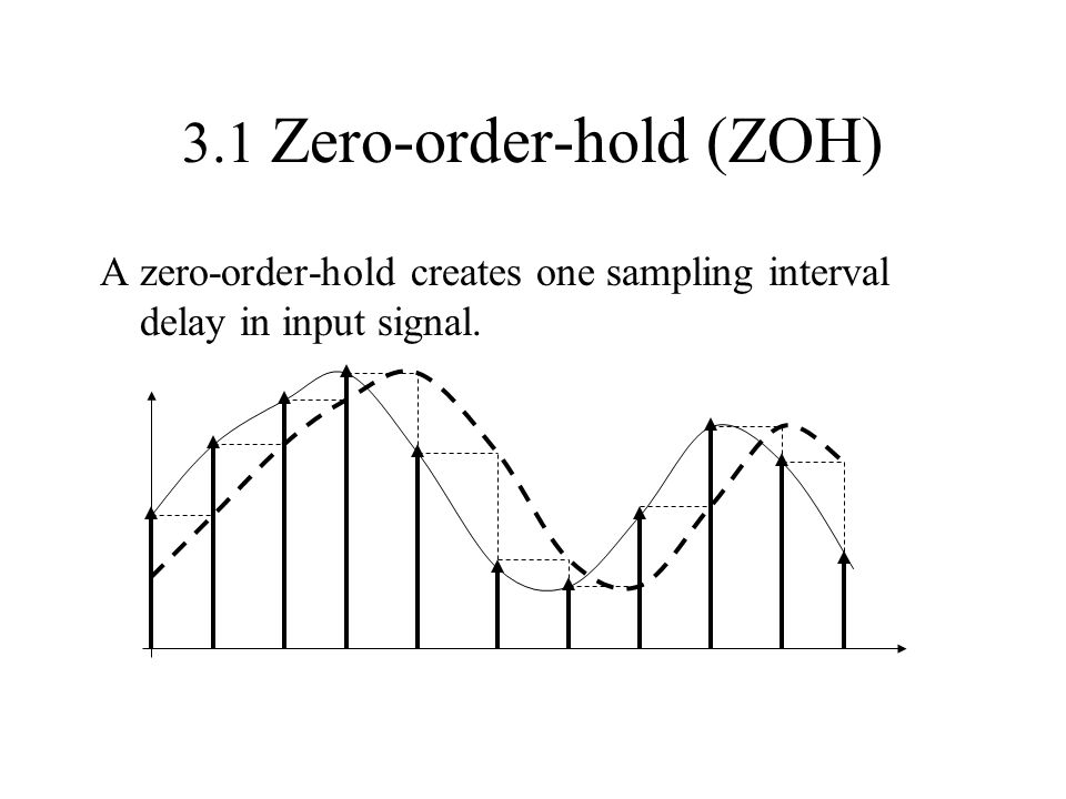 3.1 Zero-order-hold (ZOH)