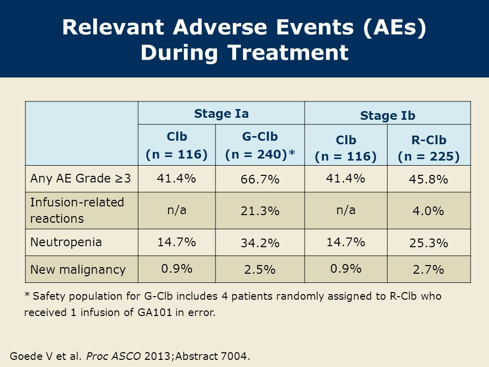 Relevant Adverse Events (AEs) During Treatment