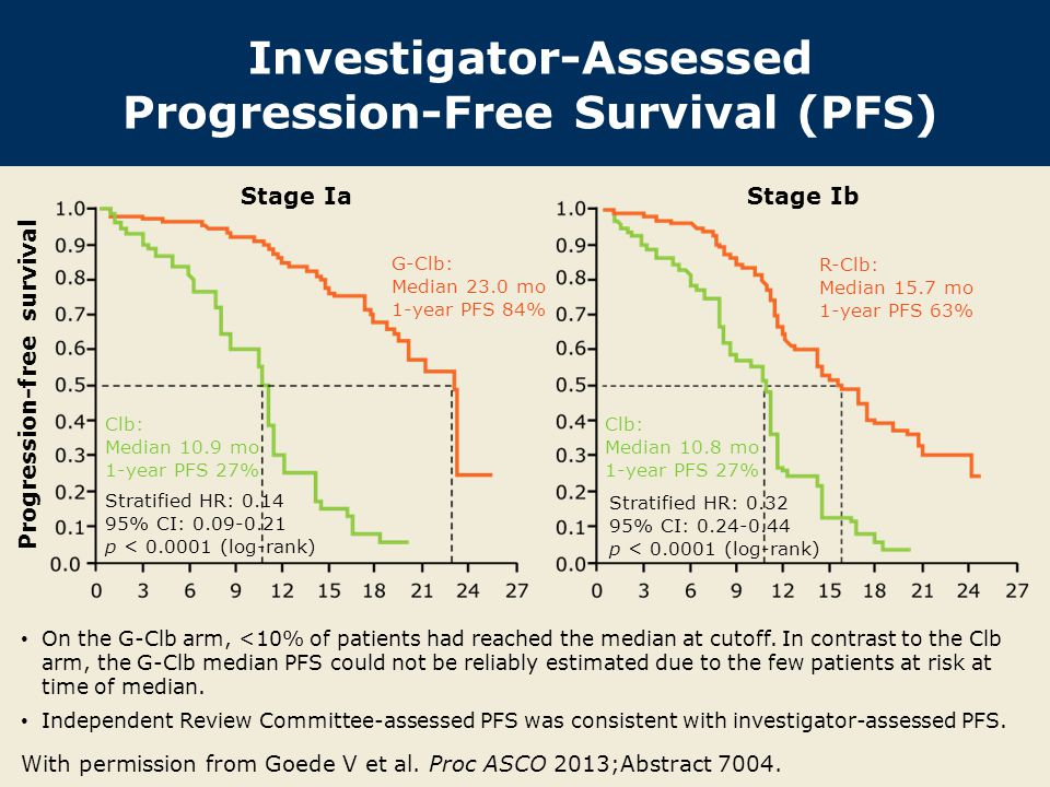 Investigator-Assessed Progression-Free Survival (PFS)