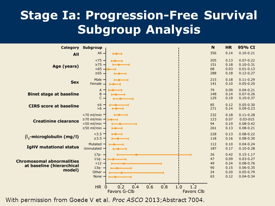 Stage Ia: Progression-Free Survival Subgroup Analysis
